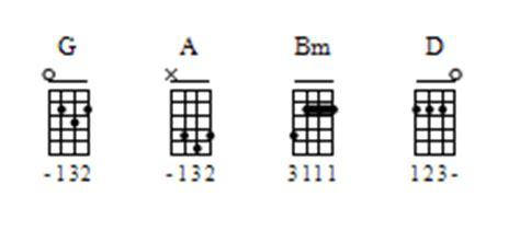 uke chord progressions - Bytown Ukulele