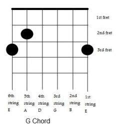 How to write an essay introduction ukulele chords